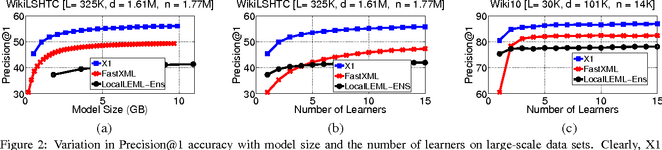 Figure 3 for Locally Non-linear Embeddings for Extreme Multi-label Learning
