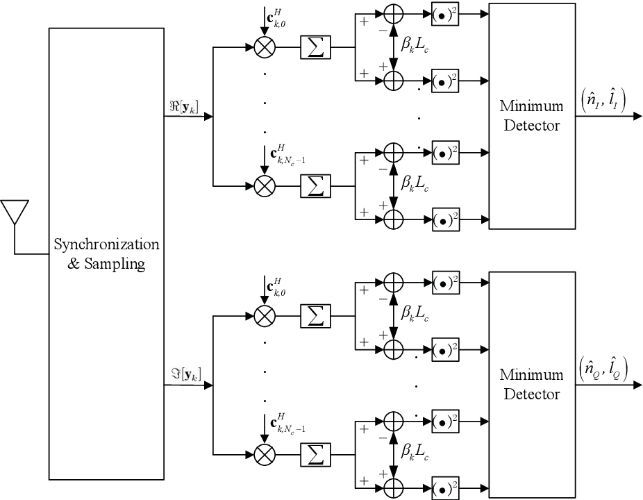 Figure 1 for 6G Downlink Transmission via Rate Splitting Space Division Multiple Access Based on Grouped Code Index Modulation