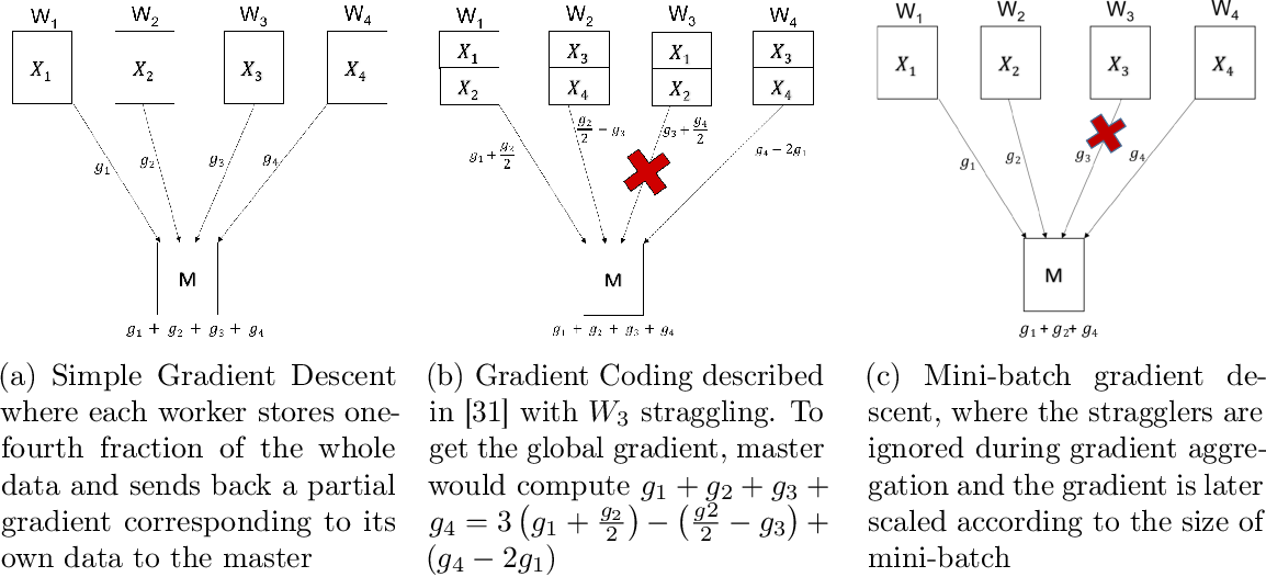 Figure 4 for OverSketched Newton: Fast Convex Optimization for Serverless Systems