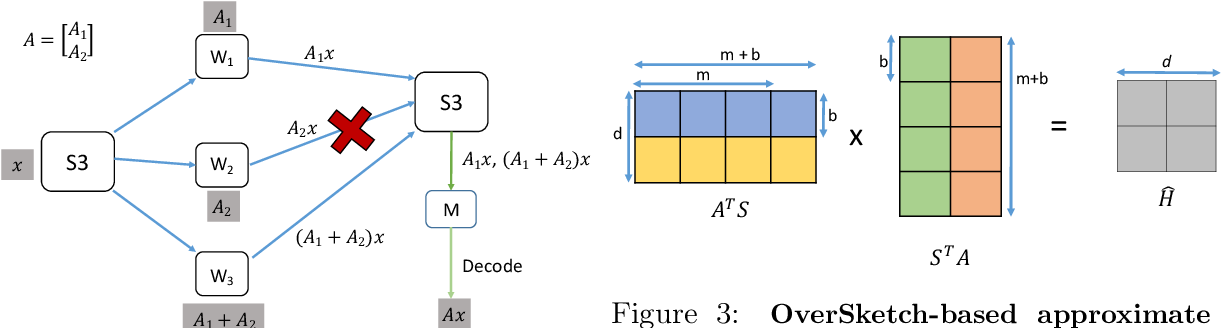 Figure 2 for OverSketched Newton: Fast Convex Optimization for Serverless Systems