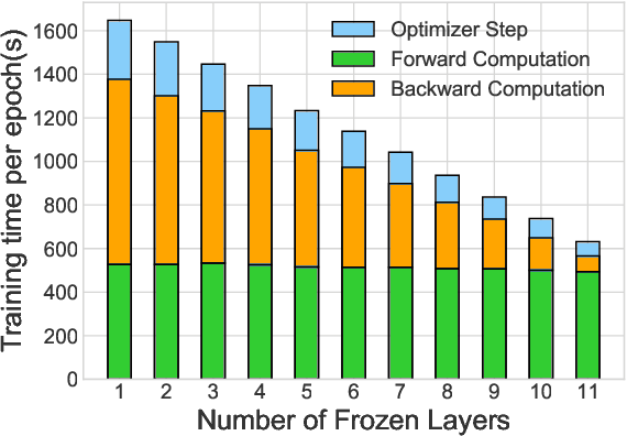 Figure 3 for AutoFreeze: Automatically Freezing Model Blocks to Accelerate Fine-tuning