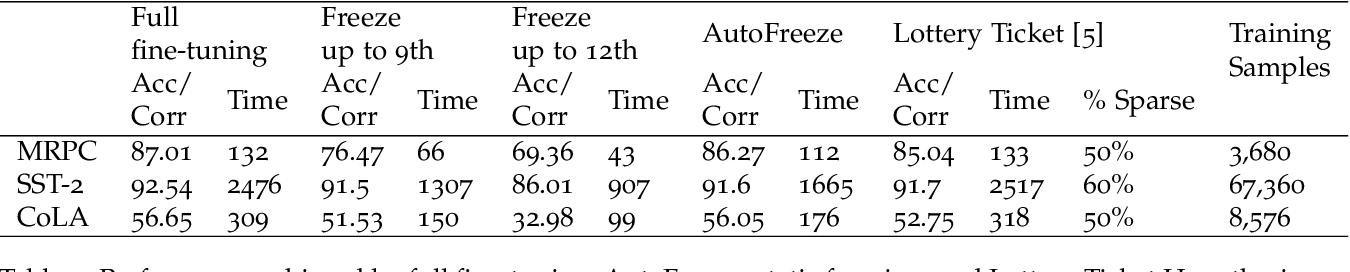 Figure 4 for AutoFreeze: Automatically Freezing Model Blocks to Accelerate Fine-tuning