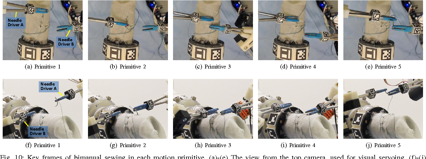 Figure 2 for A Multi-Robot Cooperation Framework for Sewing Personalized Stent Grafts
