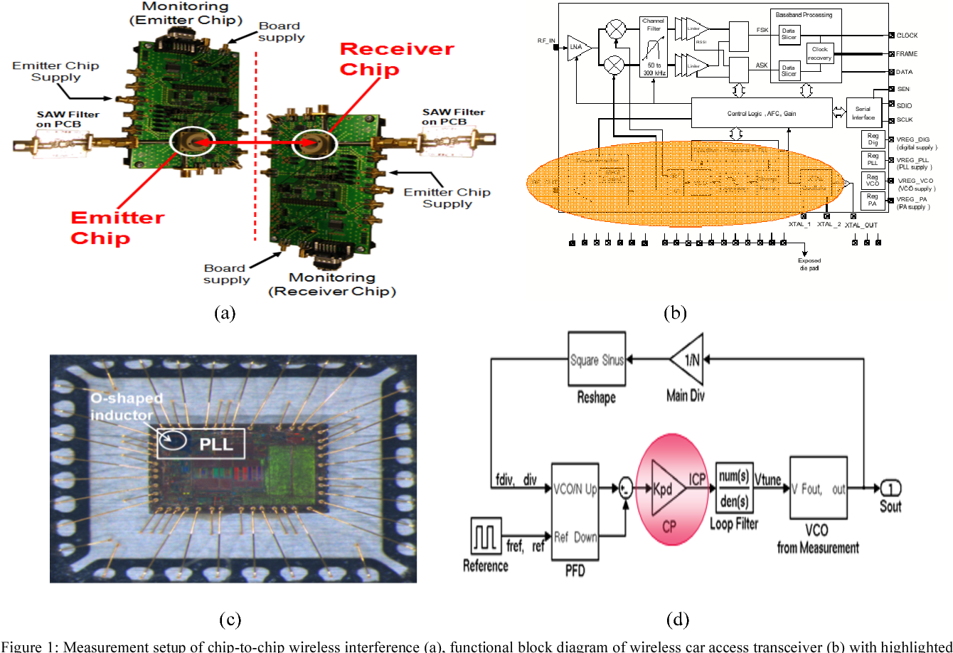 Figure 1: Measurement setup of chip-to-chip wireless interference (a)