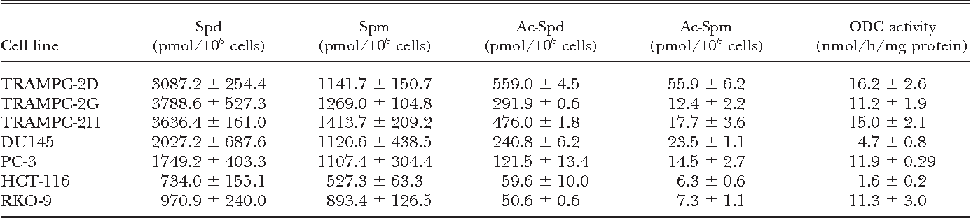 TABLE 1. Analysis of polyamine pools and ODC enzymatic activity