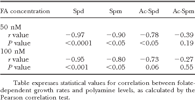 TABLE 2. Correlation analysis between folate-dependent growth rates and polyamine levels