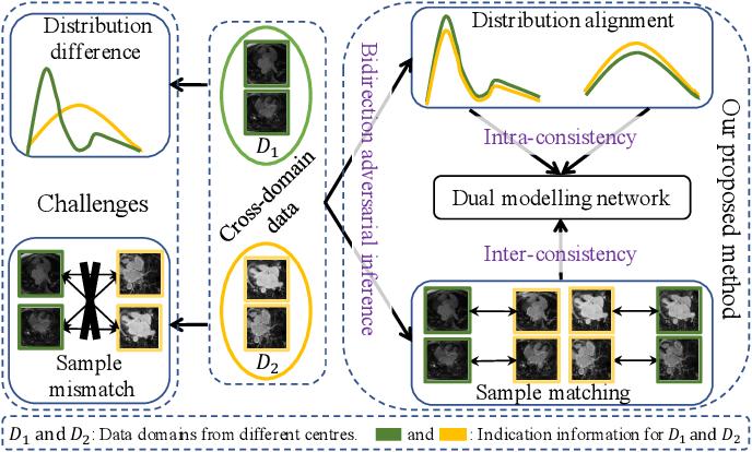 Figure 1 for Adaptive Hierarchical Dual Consistency for Semi-Supervised Left Atrium Segmentation on Cross-Domain Data
