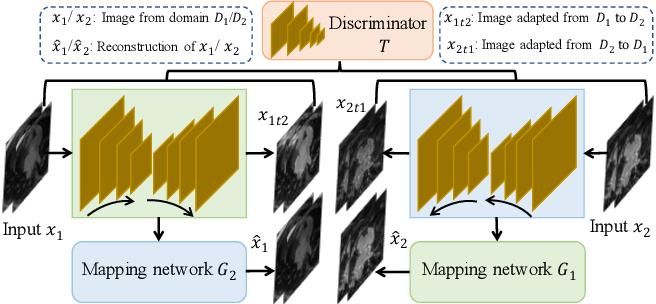 Figure 4 for Adaptive Hierarchical Dual Consistency for Semi-Supervised Left Atrium Segmentation on Cross-Domain Data