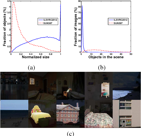 Figure 1 for Scene recognition with CNNs: objects, scales and dataset bias