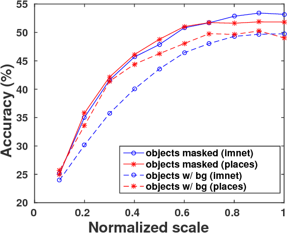 Figure 4 for Scene recognition with CNNs: objects, scales and dataset bias
