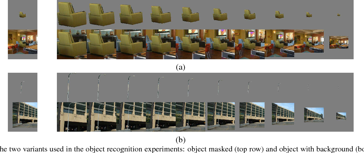 Figure 3 for Scene recognition with CNNs: objects, scales and dataset bias