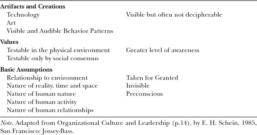 nature of organizational culture