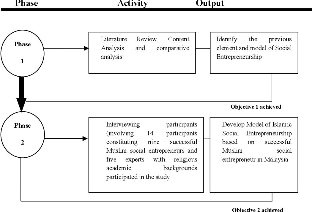 PDF] Model of Islamic Social Entrepreneurship: A Study on Successful