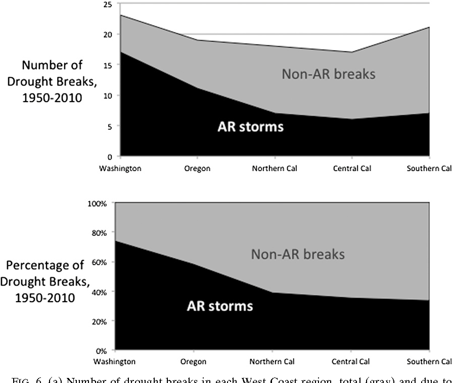 Figure 6 from atmospheric rivers as drought busters on the u a number of drought breaks in each west coast region publicscrutiny Gallery