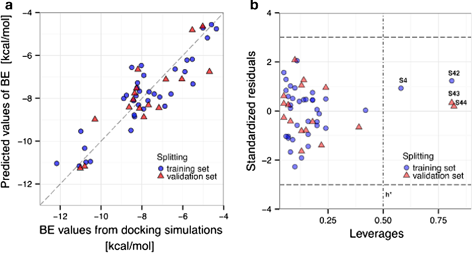 Figure 1 from advantages and limitations of classic and 3d qsar fig 1 a docking based versus predicted binding energy plot for the mlr model ccuart Choice Image