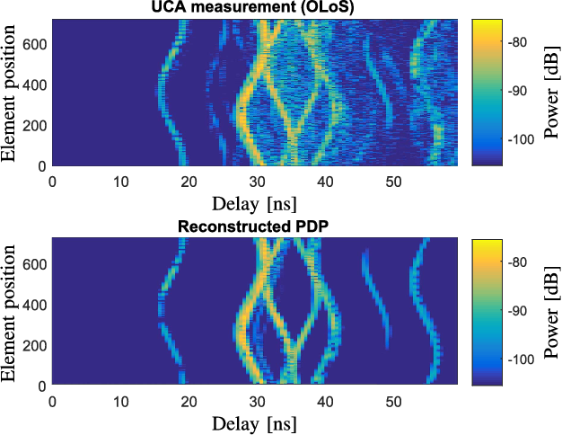 Channel Characterization for Wideband Large-Scale Antenna Systems