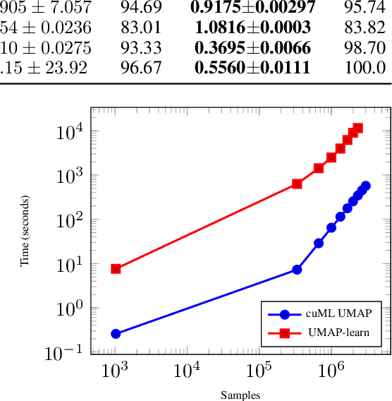 Figure 4 for Bringing UMAP Closer to the Speed of Light with GPU Acceleration