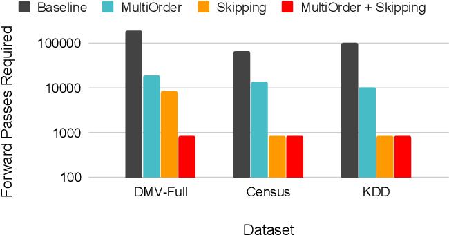 Figure 1 for Variable Skipping for Autoregressive Range Density Estimation
