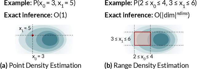 Figure 3 for Variable Skipping for Autoregressive Range Density Estimation