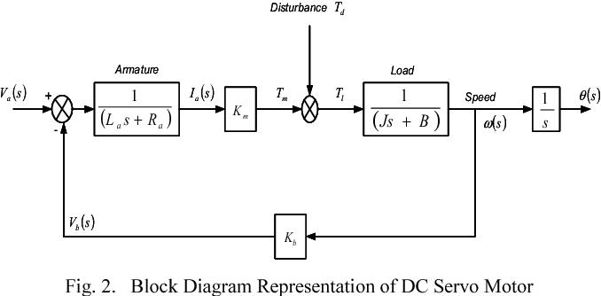 Tom Servo Diagram - Wiring Diagrams Folder on