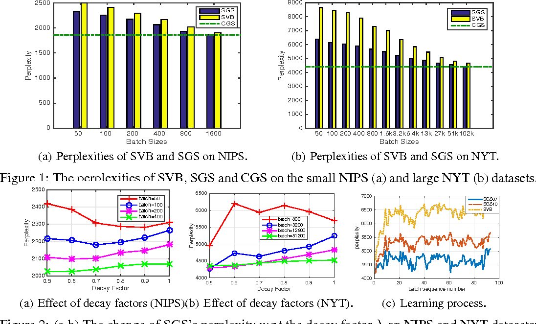 Figure 1 for Streaming Gibbs Sampling for LDA Model