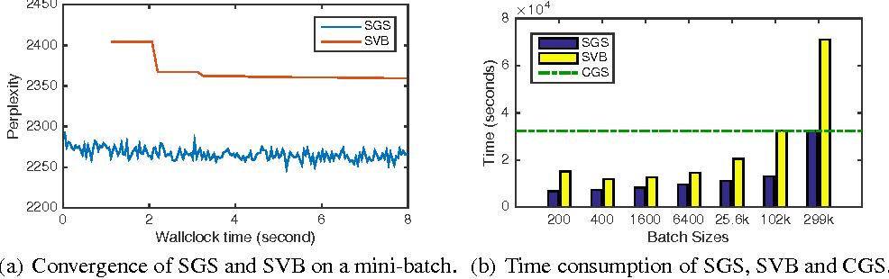 Figure 2 for Streaming Gibbs Sampling for LDA Model