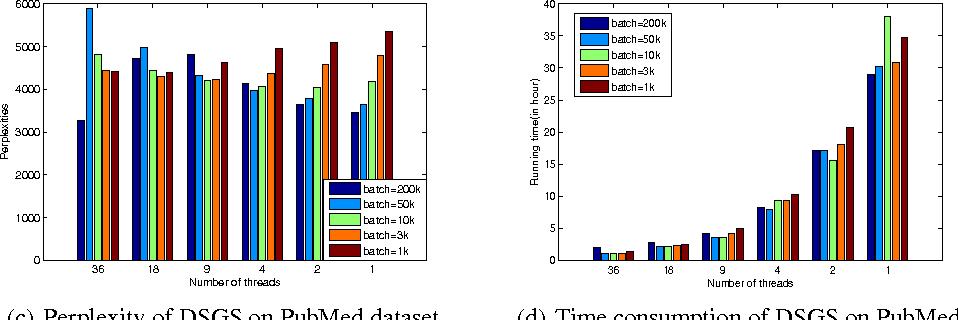 Figure 3 for Streaming Gibbs Sampling for LDA Model