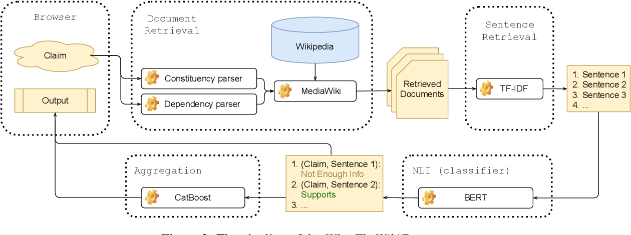 Figure 2 for WhatTheWikiFact: Fact-Checking Claims Against Wikipedia
