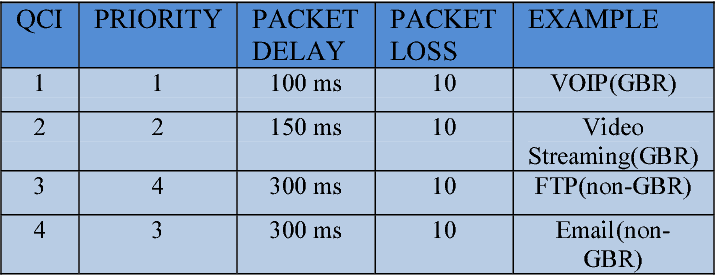 Figure 3 from Prioritized dynamic multitraffic scheduler for
