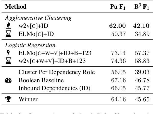 Figure 3 for HHMM at SemEval-2019 Task 2: Unsupervised Frame Induction using Contextualized Word Embeddings