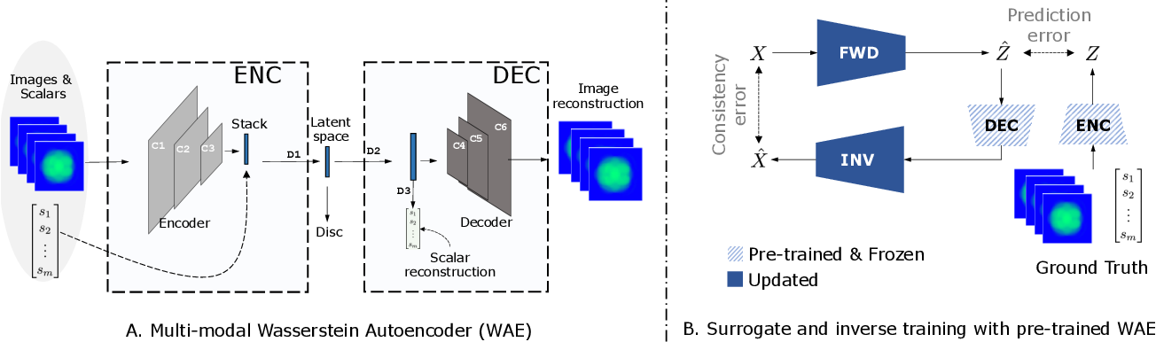 Figure 1 for Improved Surrogates in Inertial Confinement Fusion with Manifold and Cycle Consistencies