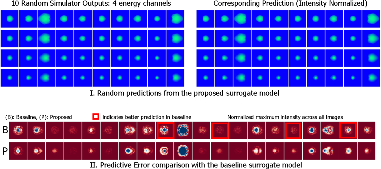 Figure 3 for Improved Surrogates in Inertial Confinement Fusion with Manifold and Cycle Consistencies