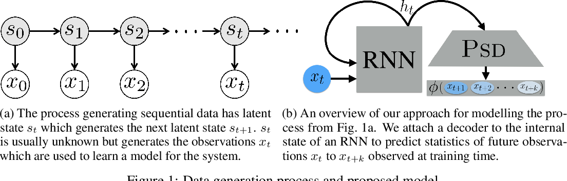 Figure 1 for Predictive-State Decoders: Encoding the Future into Recurrent Networks