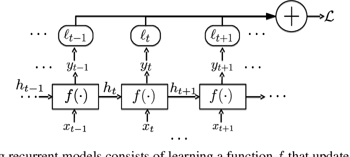Figure 3 for Predictive-State Decoders: Encoding the Future into Recurrent Networks