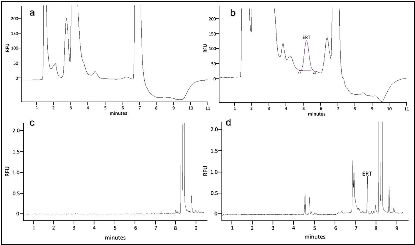 Plasma l ergothioneine measurement by high performance liquid figure 4 pooptronica Images