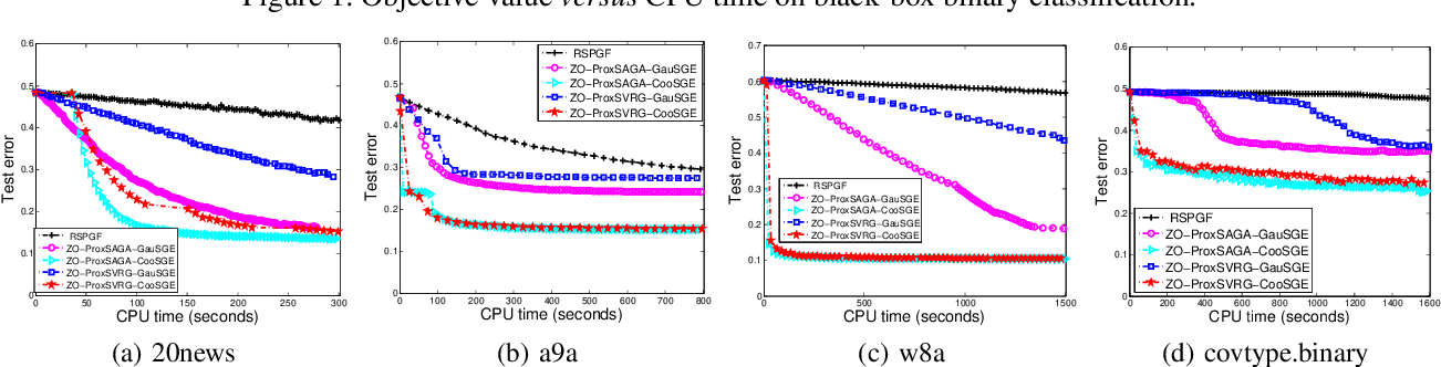 Figure 4 for Faster Gradient-Free Proximal Stochastic Methods for Nonconvex Nonsmooth Optimization