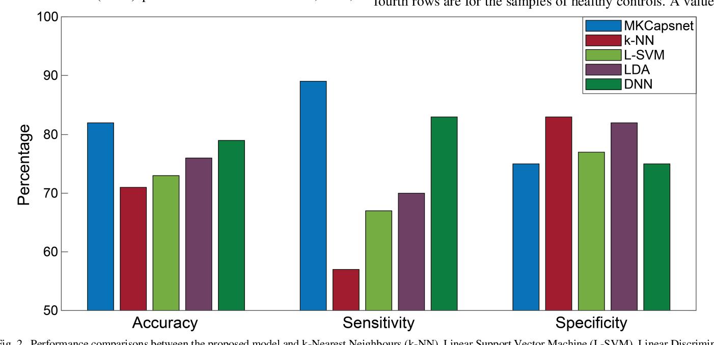 Figure 2 for Multi-Kernel Capsule Network for Schizophrenia Identification