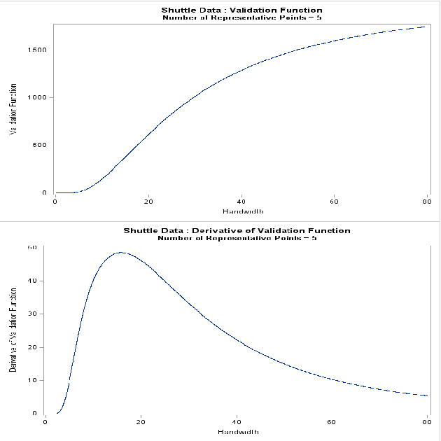 Figure 1 for The Trace Criterion for Kernel Bandwidth Selection for Support Vector Data Description