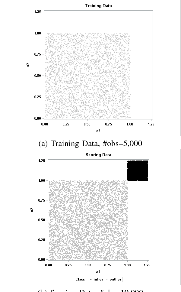 Figure 2 for The Trace Criterion for Kernel Bandwidth Selection for Support Vector Data Description