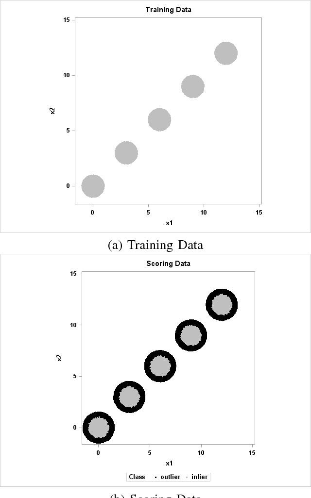 Figure 4 for The Trace Criterion for Kernel Bandwidth Selection for Support Vector Data Description