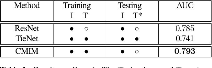 Figure 2 for Cross-Modal Information Maximization for Medical Imaging: CMIM