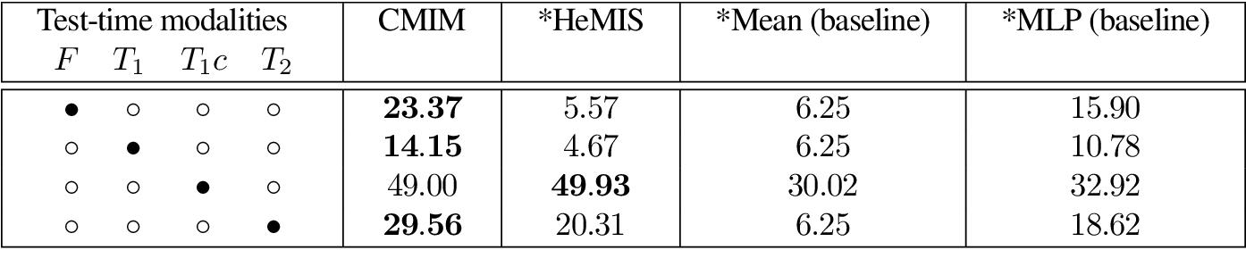 Figure 3 for Cross-Modal Information Maximization for Medical Imaging: CMIM