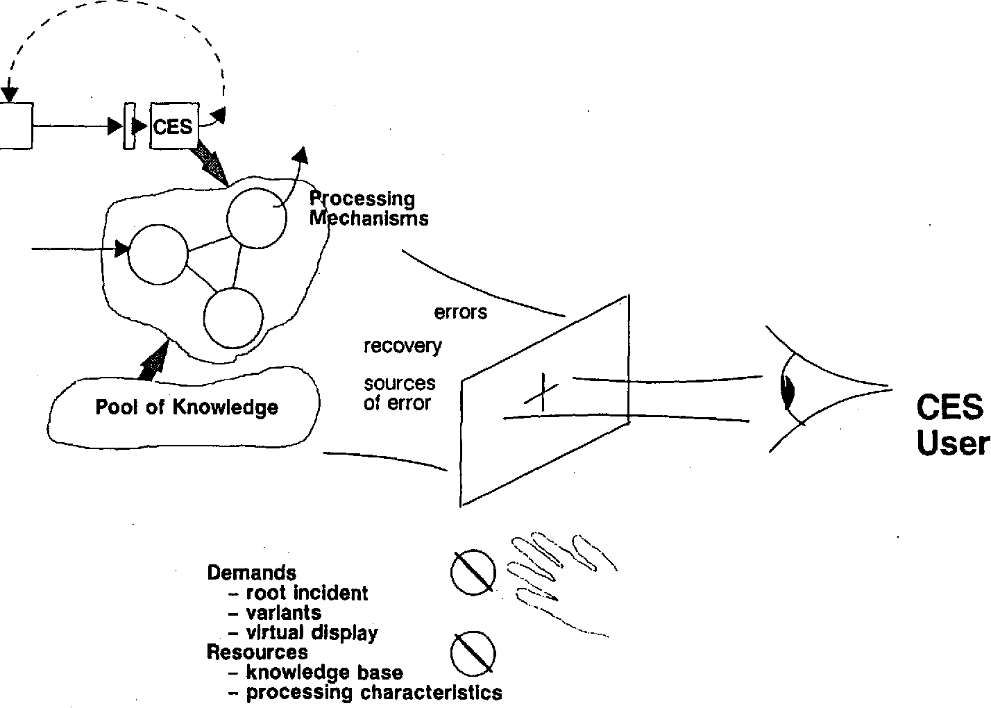 Figure 2-3 from Cognitive environment simulation: An