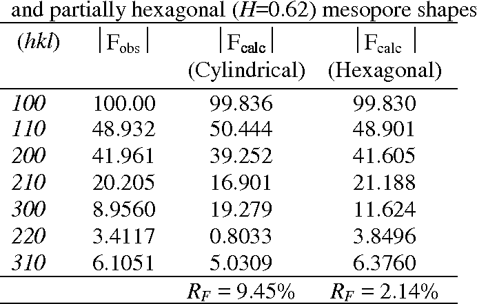 Table 2. Modules of the structural amplitudes for sample II: experimental values (Fobs) and the values calculated for the models with cylindrical (H=0) and partially hexagonal (H=0.62) mesopore shapes.