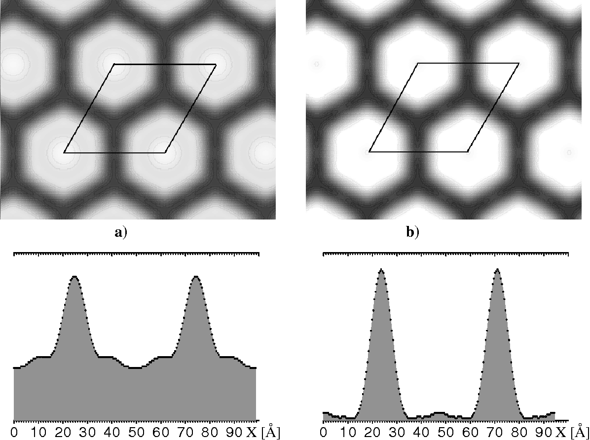 Figure 5. The electron density maps (top) and density distributions (bottom) along the line going through the mesopore centers for (a) as-synthesized and (b) calcined forms of the C16SiO2-MMM.