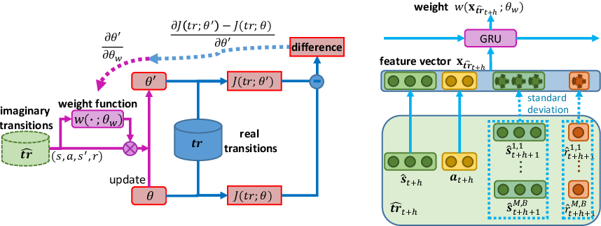 Figure 1 for Learning to Reweight Imaginary Transitions for Model-Based Reinforcement Learning