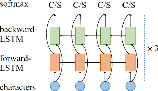 Figure 1 for Robust Chinese Word Segmentation with Contextualized Word Representations