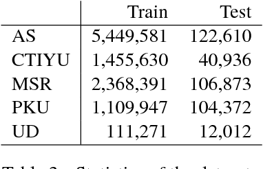 Figure 4 for Robust Chinese Word Segmentation with Contextualized Word Representations