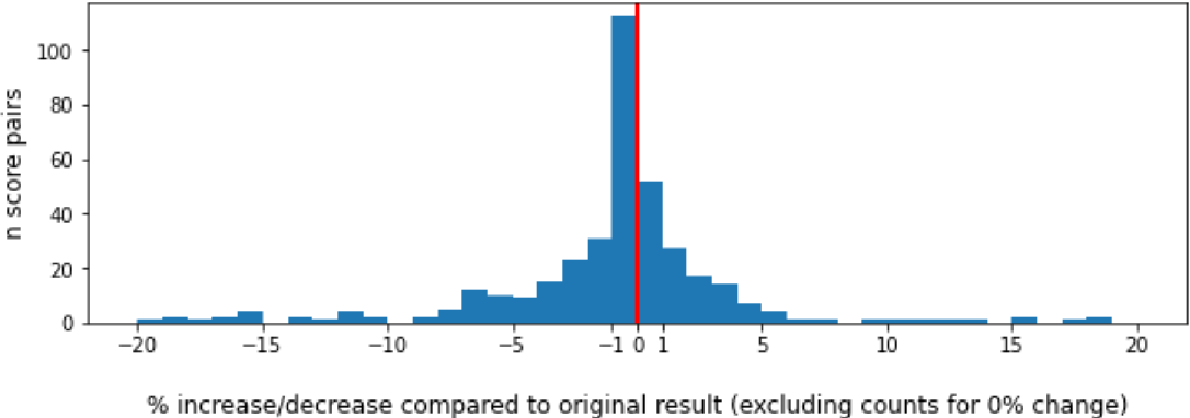 Figure 3 for A Systematic Review of Reproducibility Research in Natural Language Processing