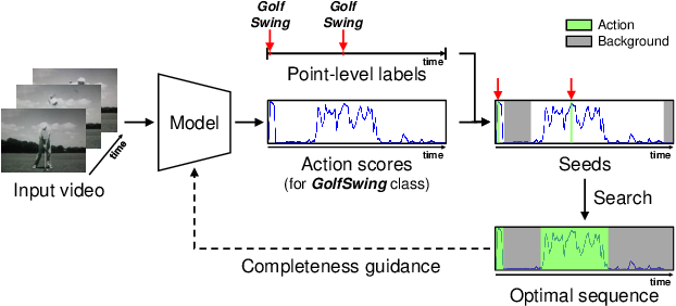 Figure 1 for Learning Action Completeness from Points for Weakly-supervised Temporal Action Localization
